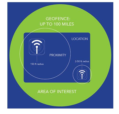 Mobile Proximity Platform
